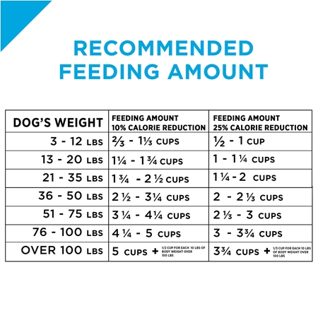 Picture of CANINE PRO PLAN WEIGHT MANAGEMENT - 15kg